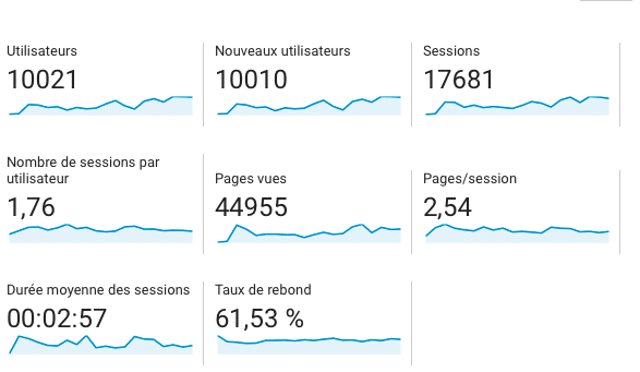 statistiques google analytics site internet