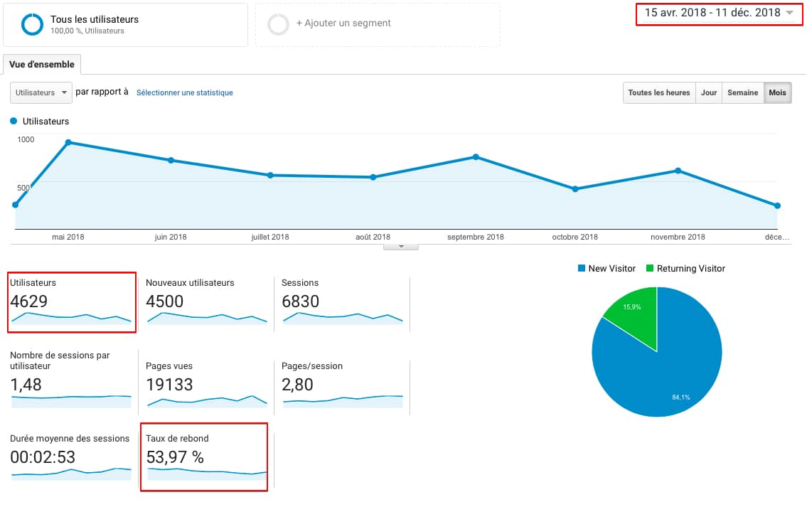 site web wordpress nice google analytics